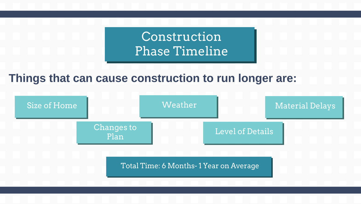 home construction timeline