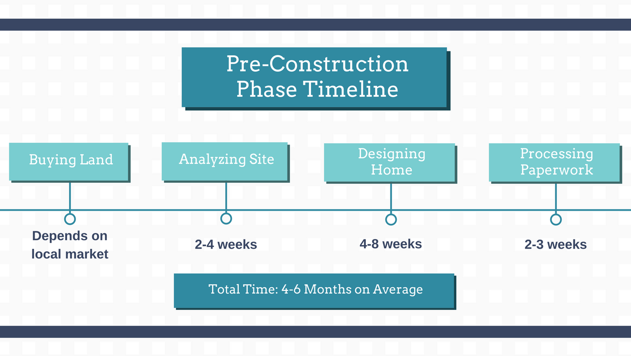 How long does it take to build a custom home in toronto for Building a house timeline