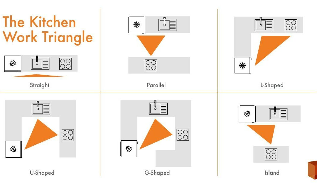 What is the Kitchen Work Triangle?- Sina Architectural Design